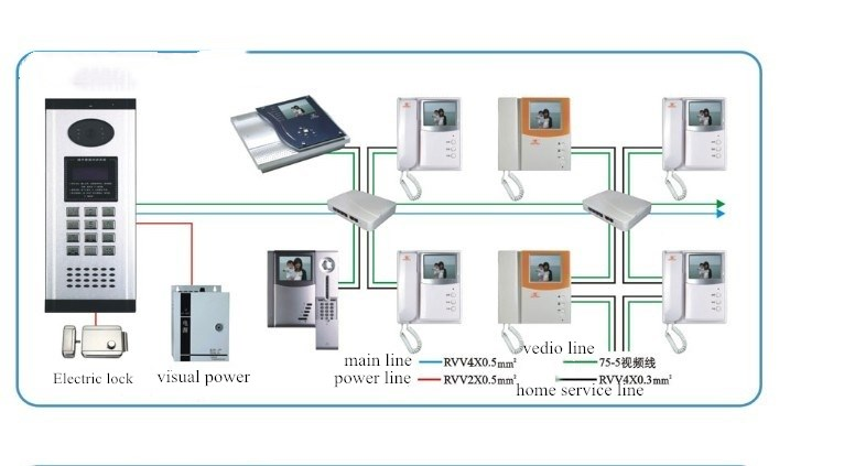 Building visual intercom